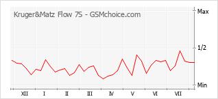 Диаграмма изменений популярности телефона Kruger&Matz Flow 7S