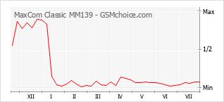 Grafico di modifiche della popolarità del telefono cellulare MaxCom Classic MM139