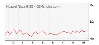 Populariteit van de telefoon: diagram Huawei Nova 6 5G