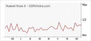 Gráfico de los cambios de popularidad Huawei Nova 6