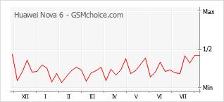 Grafico di modifiche della popolarità del telefono cellulare Huawei Nova 6