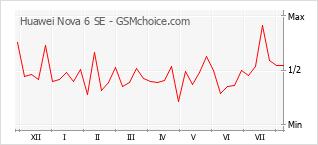Popularity chart of Huawei Nova 6 SE