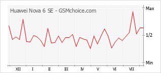 Gráfico de los cambios de popularidad Huawei Nova 6 SE