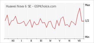 Populariteit van de telefoon: diagram Huawei Nova 6 SE