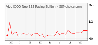 Popularity chart of Vivo iQOO Neo 855 Racing Edition