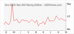 Gráfico de los cambios de popularidad Vivo iQOO Neo 855 Racing Edition