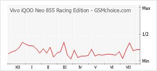 Le graphique de popularité de Vivo iQOO Neo 855 Racing Edition