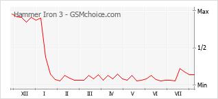 Grafico di modifiche della popolarità del telefono cellulare Hammer Iron 3