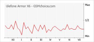 Gráfico de los cambios de popularidad Ulefone Armor X6