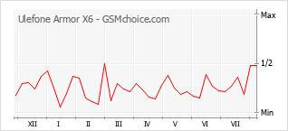 Le graphique de popularité de Ulefone Armor X6