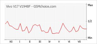 Gráfico de los cambios de popularidad Vivo V17 V1948F