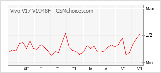Le graphique de popularité de Vivo V17 V1948F