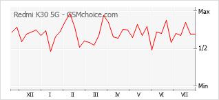 Gráfico de los cambios de popularidad Redmi K30 5G