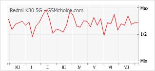 Le graphique de popularité de Redmi K30 5G