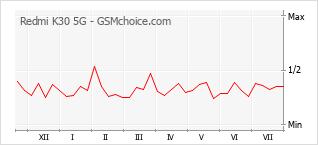 Диаграмма изменений популярности телефона Redmi K30 5G