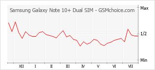 Diagramm der Poplularitätveränderungen von Samsung Galaxy Note 10+ Dual SIM