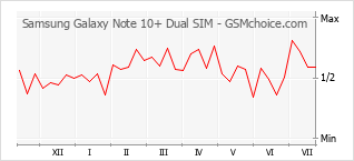 Popularity chart of Samsung Galaxy Note 10+ Dual SIM