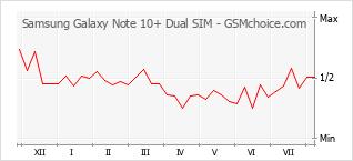 Gráfico de los cambios de popularidad Samsung Galaxy Note 10+ Dual SIM