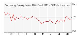 Grafico di modifiche della popolarità del telefono cellulare Samsung Galaxy Note 10+ Dual SIM