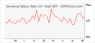 Populariteit van de telefoon: diagram Samsung Galaxy Note 10+ Dual SIM