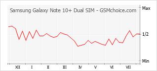 手机声望改变图表 Samsung Galaxy Note 10+ Dual SIM