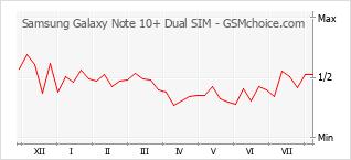 手機聲望改變圖表 Samsung Galaxy Note 10+ Dual SIM