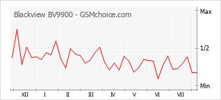 Gráfico de los cambios de popularidad Blackview BV9900