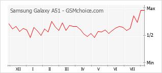 Gráfico de los cambios de popularidad Samsung Galaxy A51