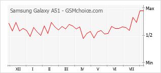Le graphique de popularité de Samsung Galaxy A51