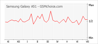 Grafico di modifiche della popolarità del telefono cellulare Samsung Galaxy A51