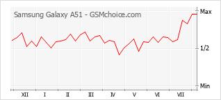 Populariteit van de telefoon: diagram Samsung Galaxy A51