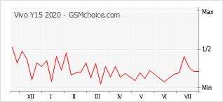 Popularity chart of Vivo Y15 2020