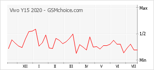 Le graphique de popularité de Vivo Y15 2020
