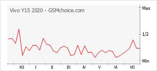 Диаграмма изменений популярности телефона Vivo Y15 2020