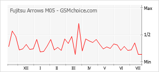 Popularity chart of Fujitsu Arrows M05