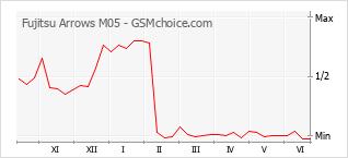 Gráfico de los cambios de popularidad Fujitsu Arrows M05