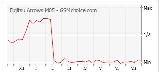 Le graphique de popularité de Fujitsu Arrows M05