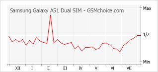 Diagramm der Poplularitätveränderungen von Samsung Galaxy A51 Dual SIM