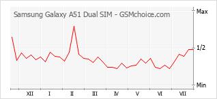 Grafico di modifiche della popolarità del telefono cellulare Samsung Galaxy A51 Dual SIM