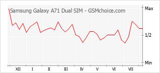 Diagramm der Poplularitätveränderungen von Samsung Galaxy A71 Dual SIM