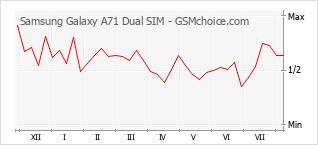 Gráfico de los cambios de popularidad Samsung Galaxy A71 Dual SIM
