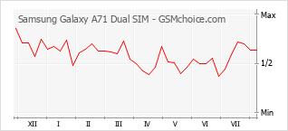 Le graphique de popularité de Samsung Galaxy A71 Dual SIM