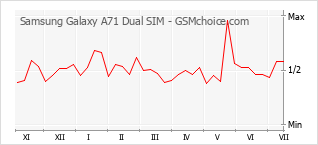 Populariteit van de telefoon: diagram Samsung Galaxy A71 Dual SIM