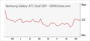 Диаграмма изменений популярности телефона Samsung Galaxy A71 Dual SIM