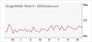 Traçar mudanças de populariedade do telemóvel Kruger&Matz Move 9