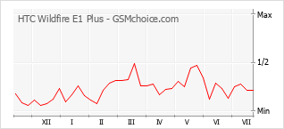 Popularity chart of HTC Wildfire E1 Plus