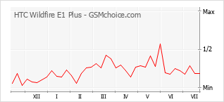 Le graphique de popularité de HTC Wildfire E1 Plus