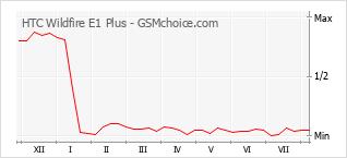 Диаграмма изменений популярности телефона HTC Wildfire E1 Plus