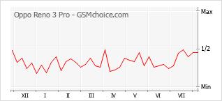 Gráfico de los cambios de popularidad Oppo Reno 3 Pro
