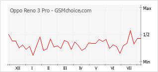 Le graphique de popularité de Oppo Reno 3 Pro